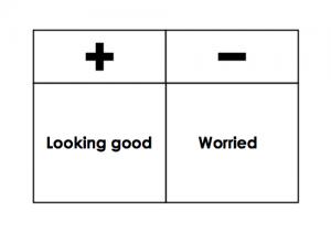 good or bad feeling on indicators